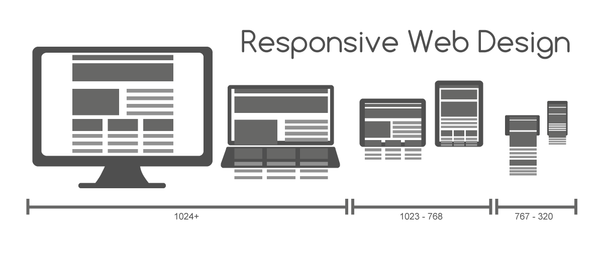 Responsive Web works on ALL web devices